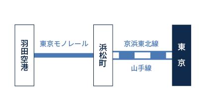 羽田空港からの乗り換え図