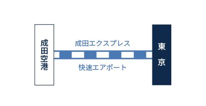 成田空港からの乗り換え図