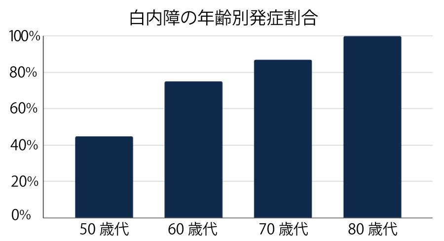 白内障の年齢別発症割合グラフ