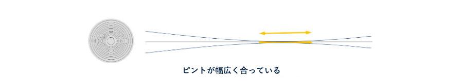 遠近両用眼内コンタクトレンズ(焦点拡張型)ピントの合い方