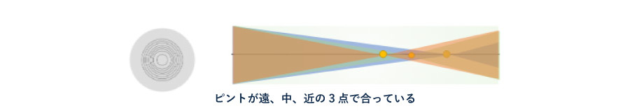 遠近両用眼内コンタクトレンズ(回折型3焦点レンズ)ピントの合い方