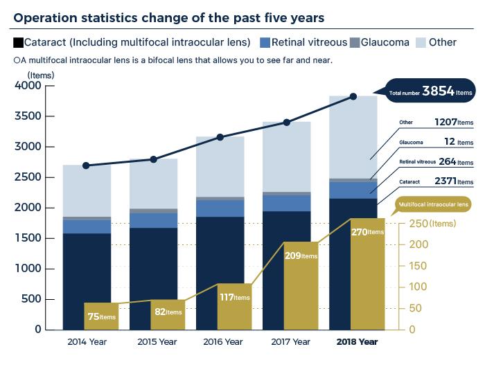 過去5年間の手術統計推移
