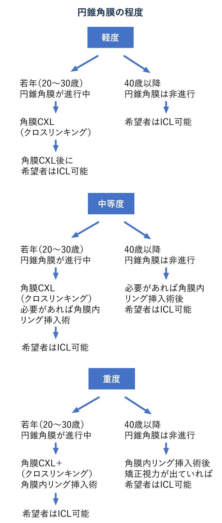 円錐角膜の治療とICLフローチャート