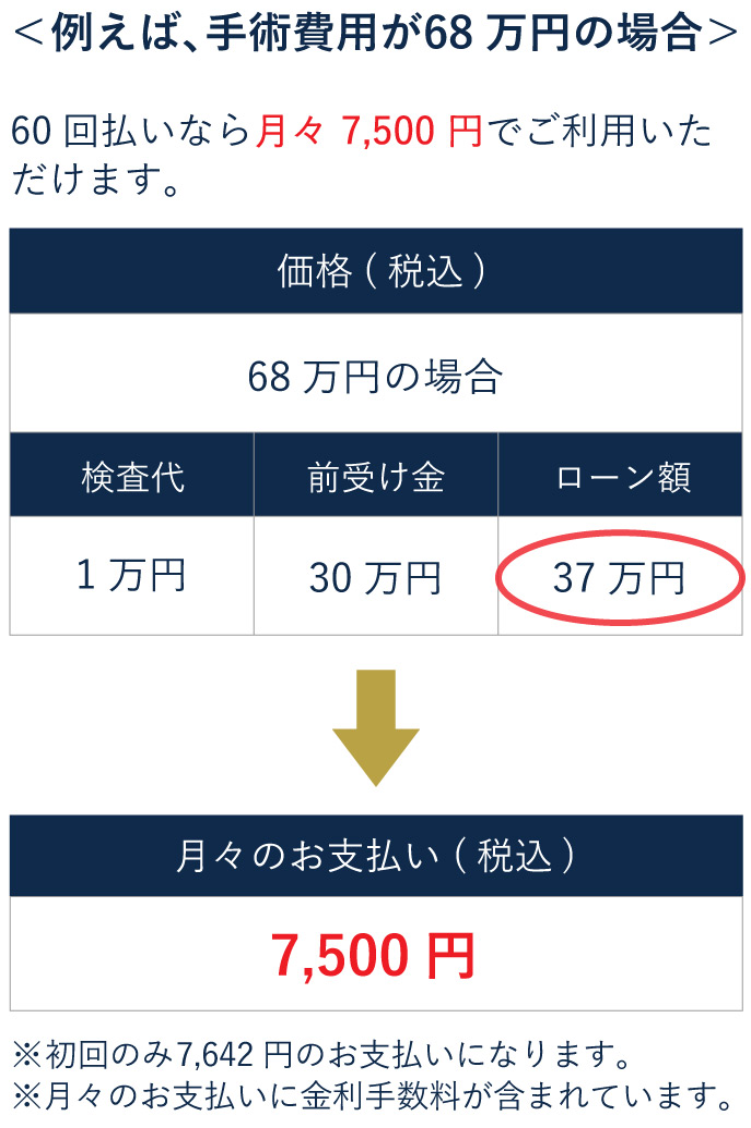 ICL手術68万円の場合の60回払いの分割価格表